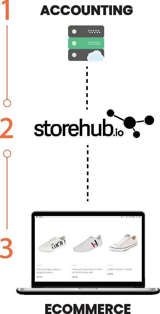 How Does Storehub.io eCommerce Integration Work? - Storehub.io