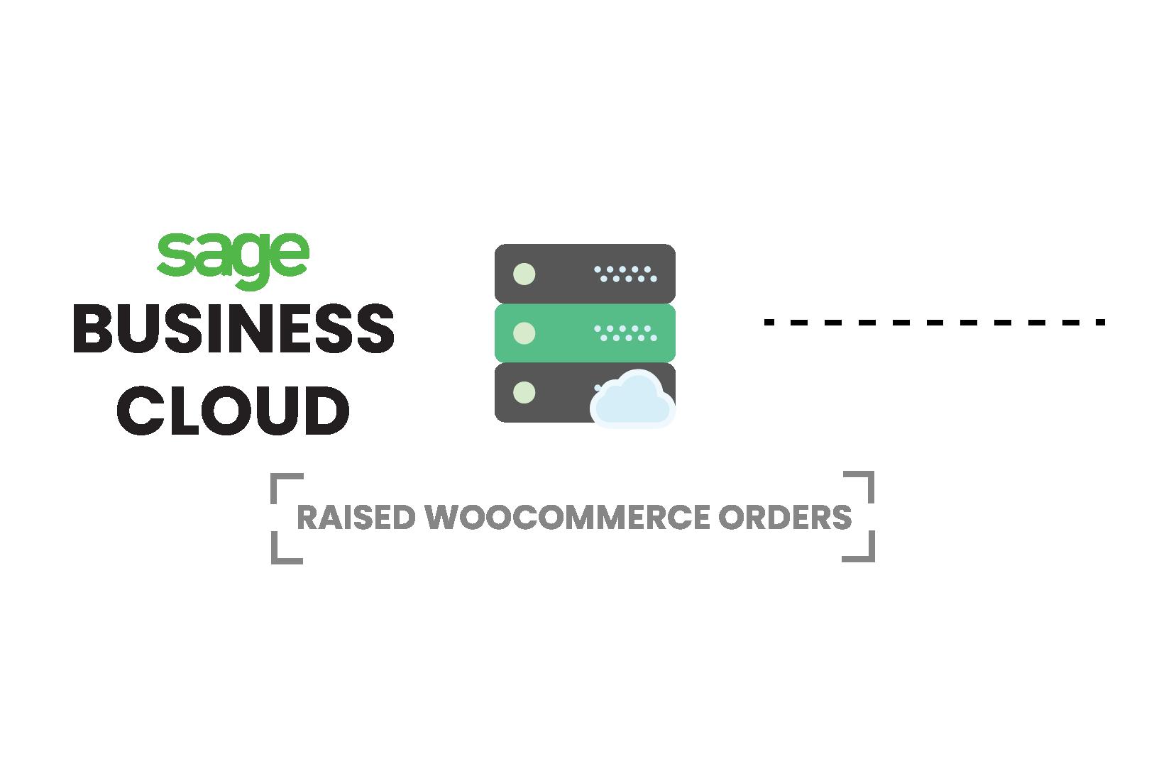 Sage Business Cloud WooCommerce Integration - Sage WooCommerce