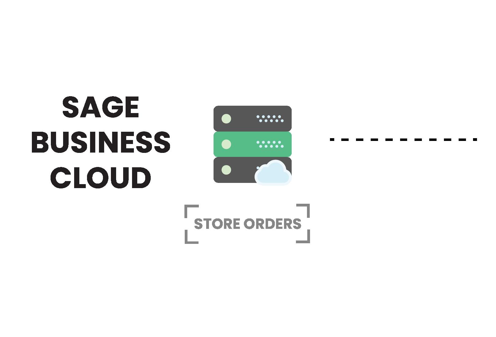 Sage Business Cloud B2B eCommerce Integration - Storehub.io