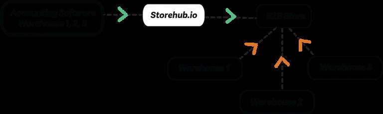 B2B Chart - Storehub.io - Sage Integrated eCommerce Solutions