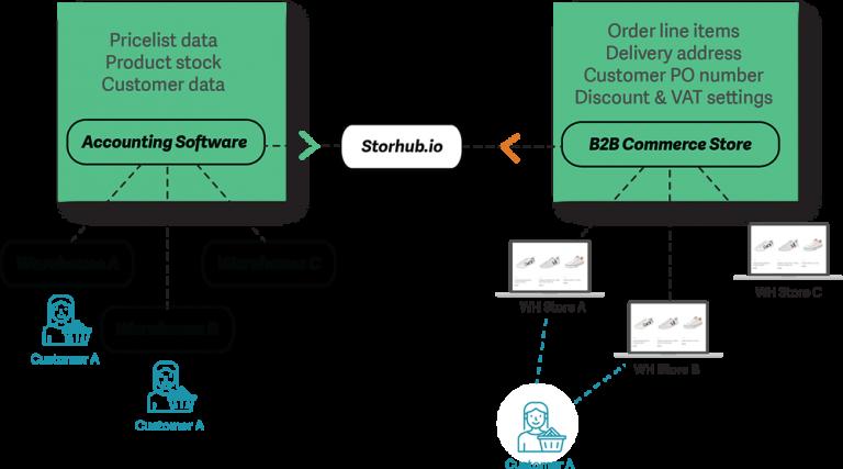 Multi Warehouse B2B - Storehub.io - Sage Integrated eCommerce Solutions