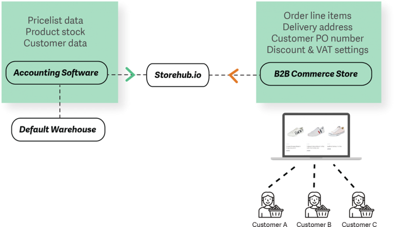 Single Warehouse B2B - Storehub.io - Sage Integrated eCommerce Solutions
