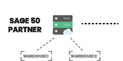 Sage 50 Partner B2B eCommerce Integration - Storehub.io